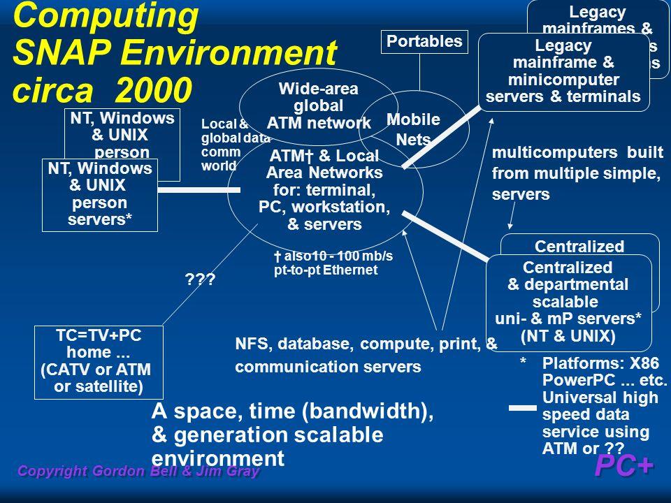Computing SNAP Environment circa  2000