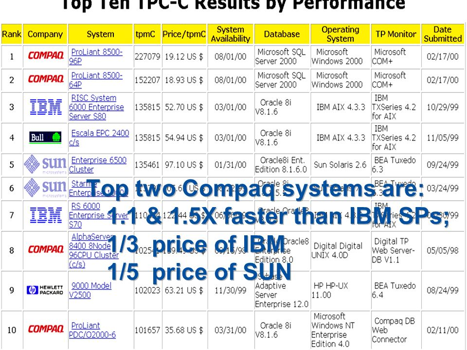Top 10 tpc-c Top two Compaq systems are: 1.1 & 1.5X faster than IBM SPs; 1/3 price of IBM 1/5 price of SUN.