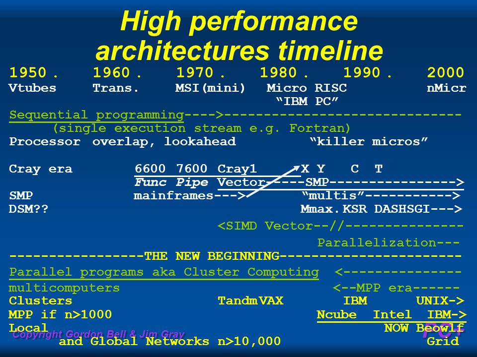 High performance architectures timeline