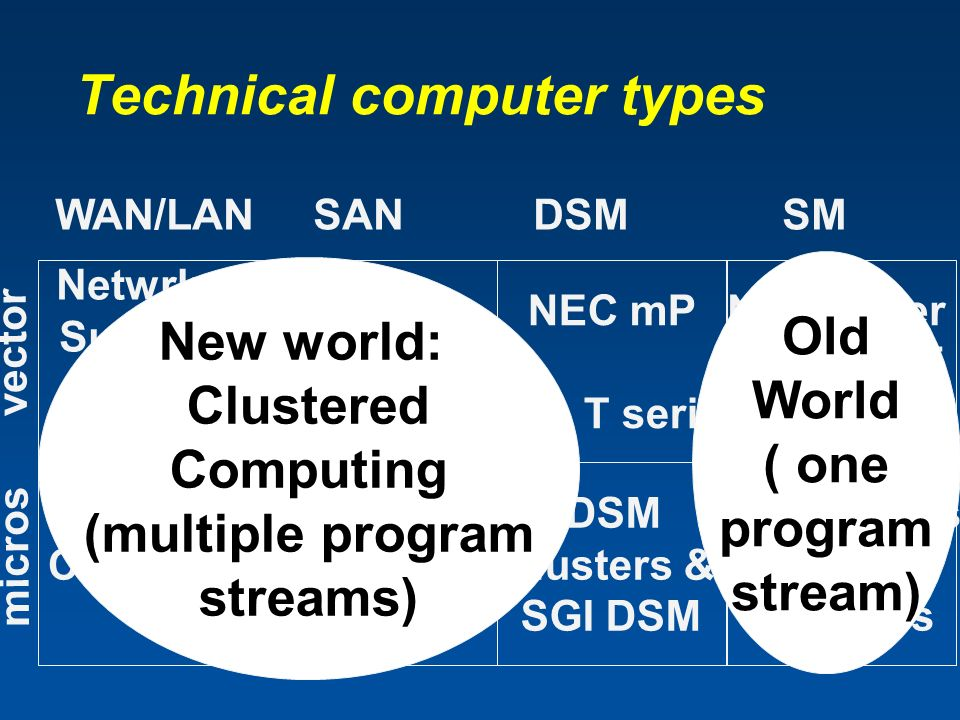 Technical computer types