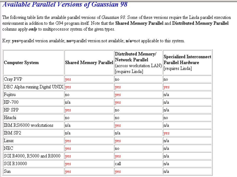 Gaussian Parallelism