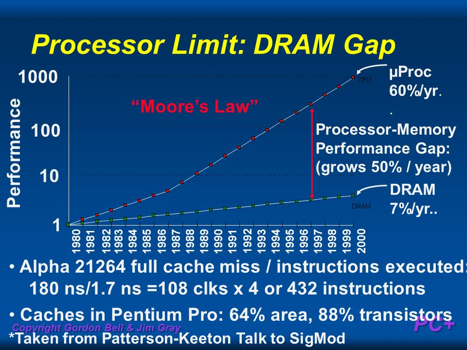 Processor Limit: DRAM Gap