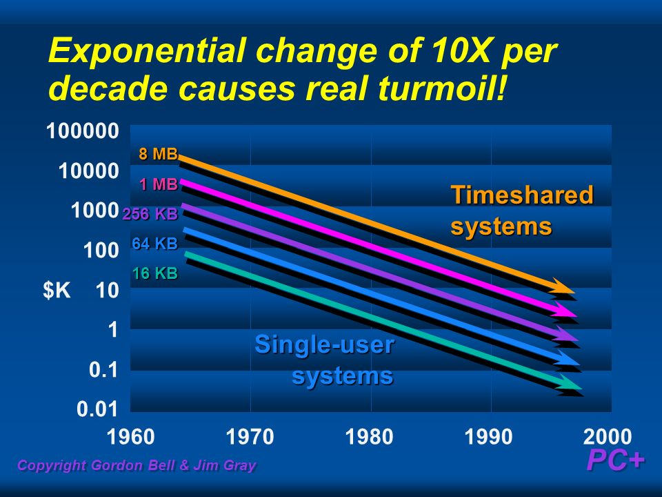 Exponential change of 10X per decade causes real turmoil!