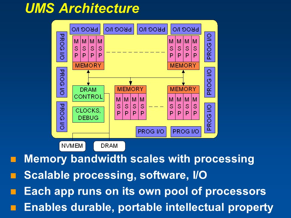 UMS Architecture Memory bandwidth scales with processing