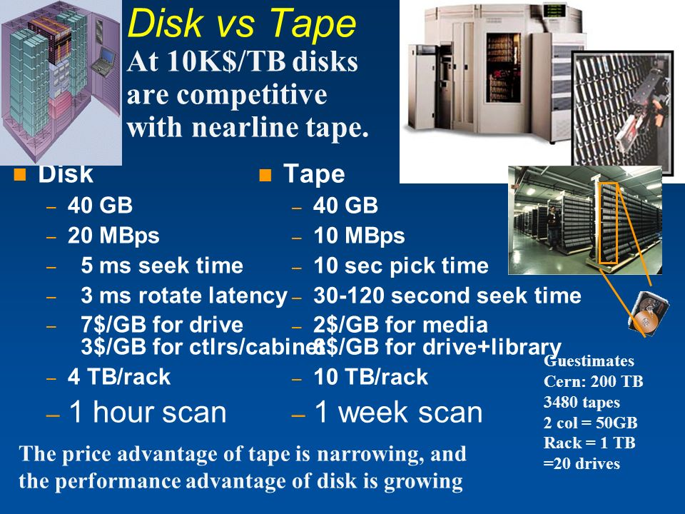 Disk vs Tape At 10K$/TB disks are competitive with nearline tape.