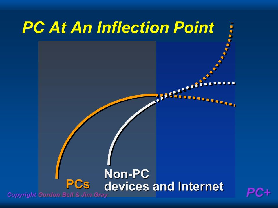 PC At An Inflection Point