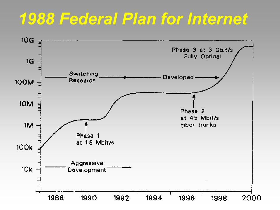 1988 Federal Plan for Internet