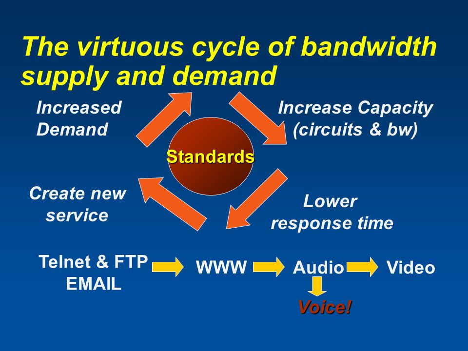 The virtuous cycle of bandwidth supply and demand