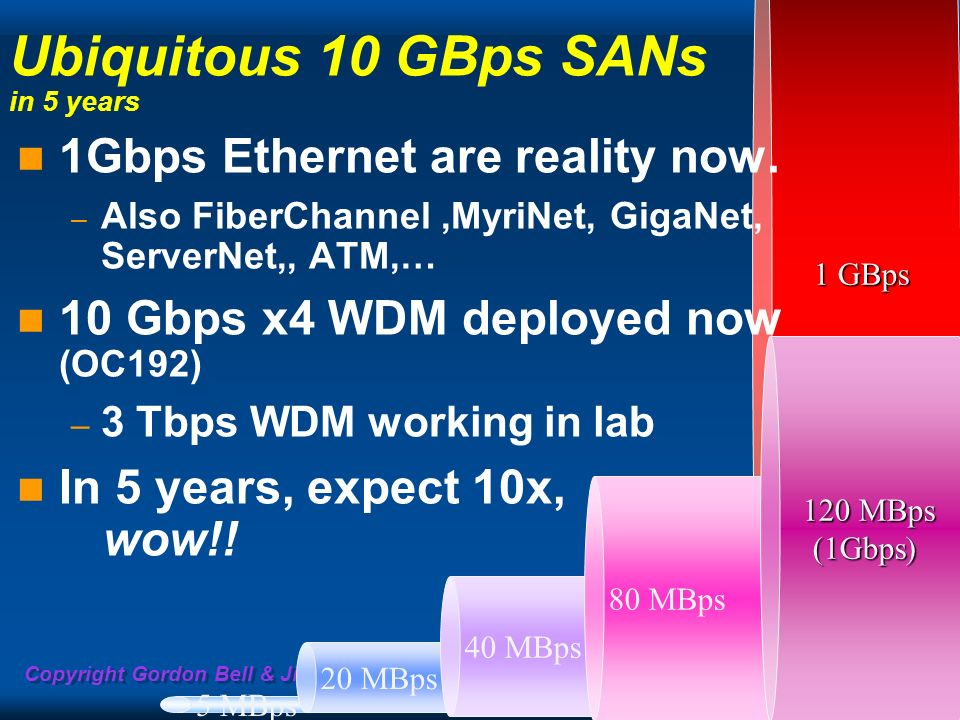 Ubiquitous 10 GBps SANs in 5 years