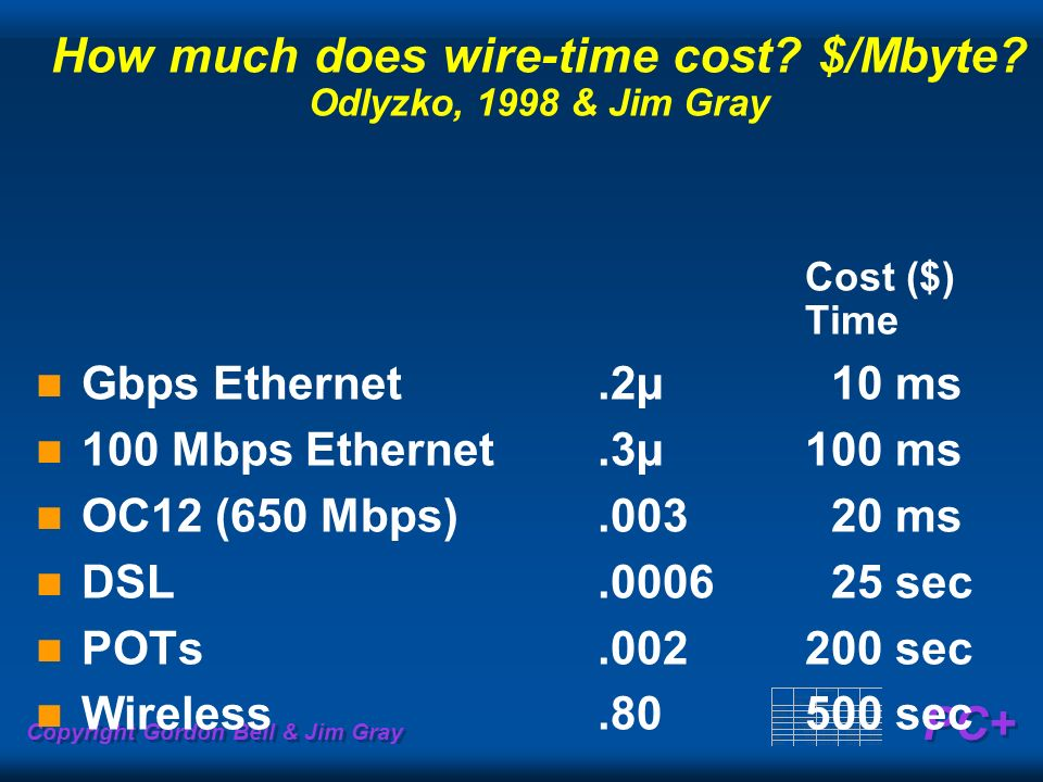 How much does wire-time cost $/Mbyte Odlyzko, 1998 & Jim Gray