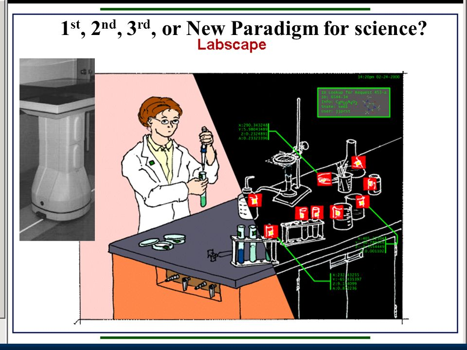 1st, 2nd, 3rd, or New Paradigm for science