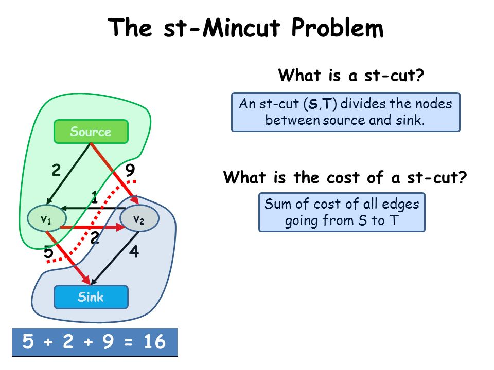 What is the cost of a st-cut