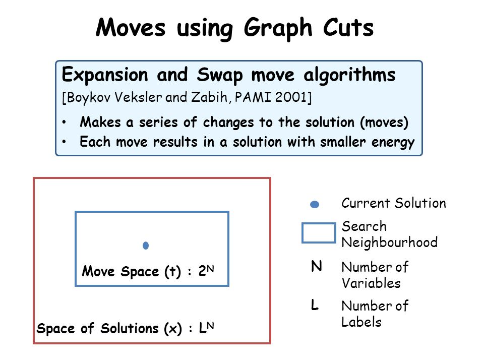 Moves using Graph Cuts Expansion and Swap move algorithms