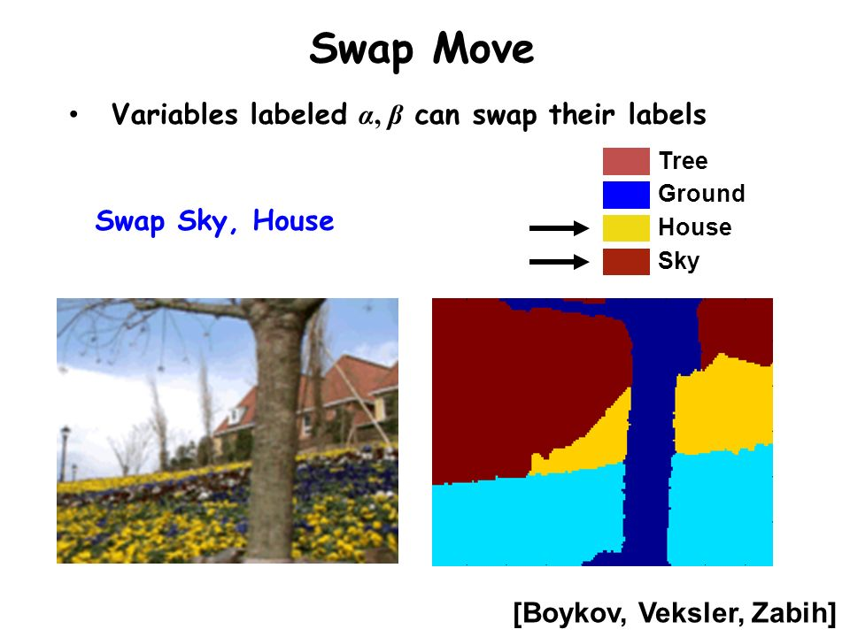 Swap Move Variables labeled α, β can swap their labels Swap Sky, House