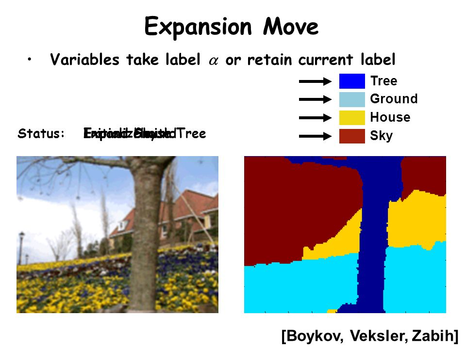 Expansion Move Variables take label a or retain current label