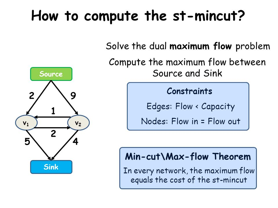 How to compute the st-mincut
