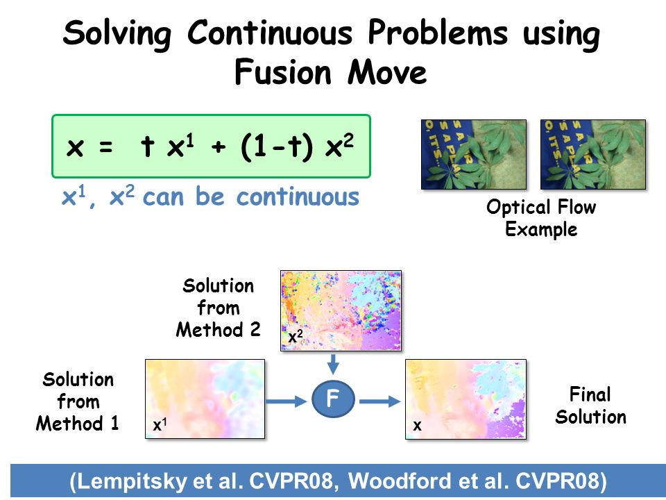 Solving Continuous Problems using Fusion Move