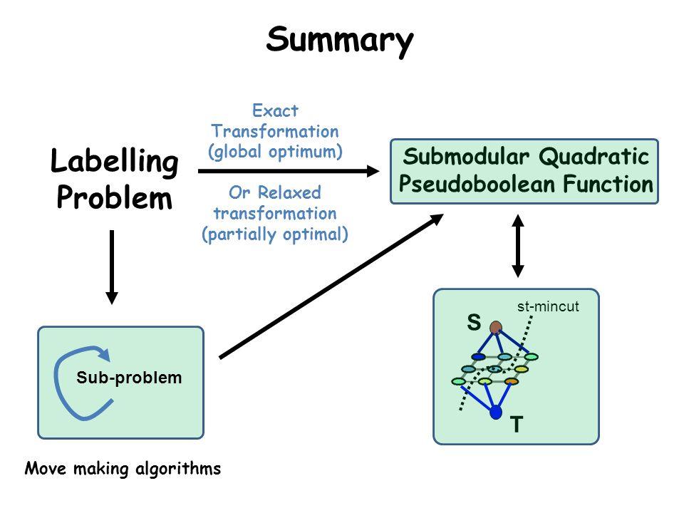 Summary Labelling Problem Submodular Quadratic Pseudoboolean Function