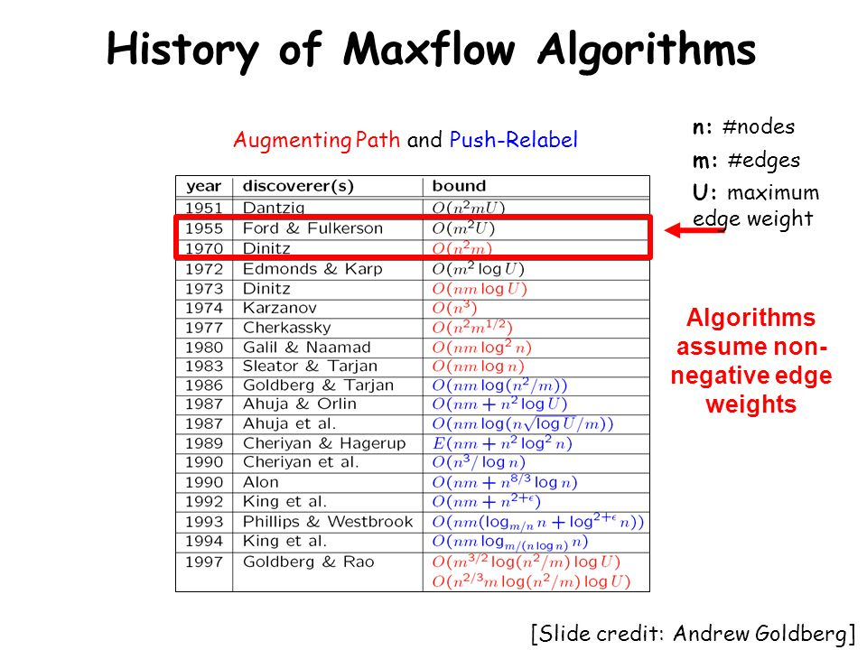 History of Maxflow Algorithms