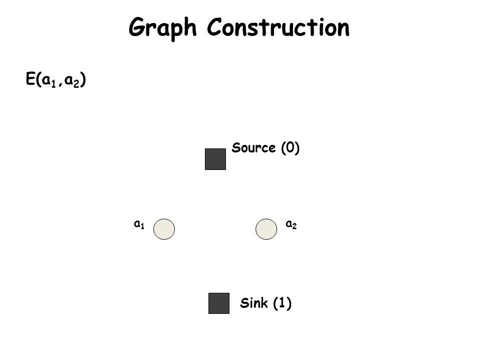 Graph Construction E(a1,a2) Source (0) a1 a2 Sink (1)