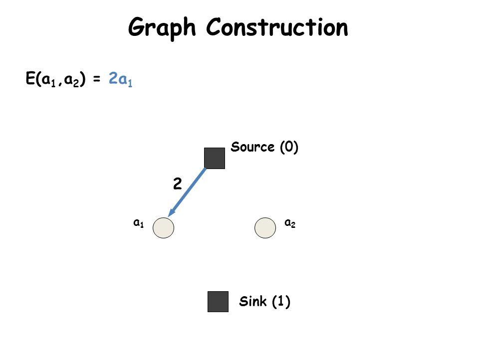 Graph Construction E(a1,a2) = 2a1 Source (0) 2 a1 a2 Sink (1)