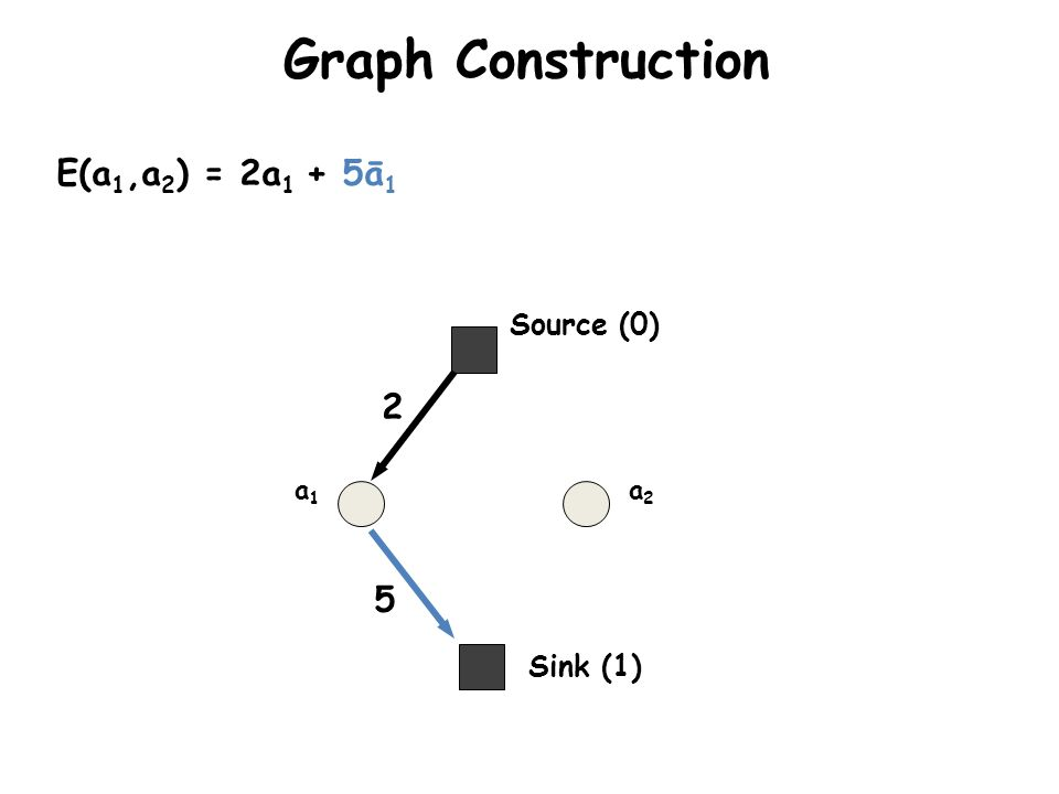 Graph Construction E(a1,a2) = 2a1 + 5ā1 Source (0) 2 a1 a2 5 Sink (1)