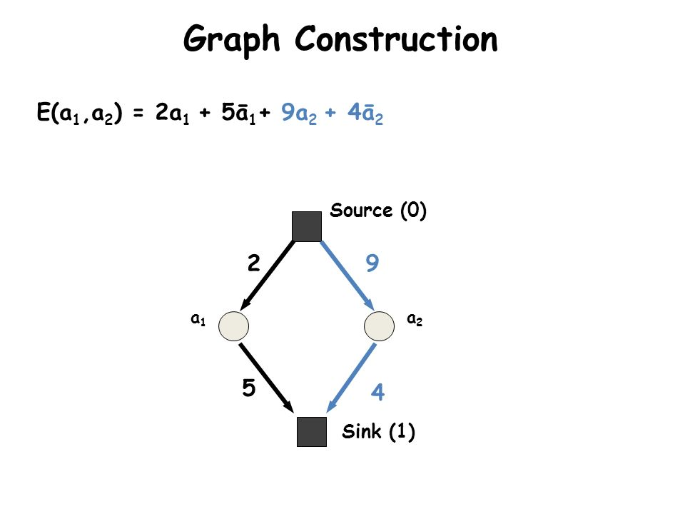 Graph Construction E(a1,a2) = 2a1 + 5ā1+ 9a2 + 4ā2 2 9 5 4 Source (0)