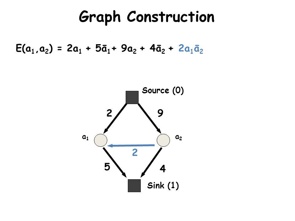Graph Construction E(a1,a2) = 2a1 + 5ā1+ 9a2 + 4ā2 + 2a1ā2 2 9 2 5 4