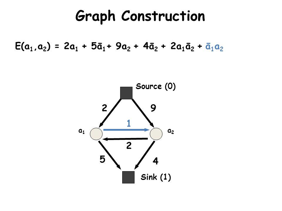 Graph Construction E(a1,a2) = 2a1 + 5ā1+ 9a2 + 4ā2 + 2a1ā2 + ā1a2 2 9