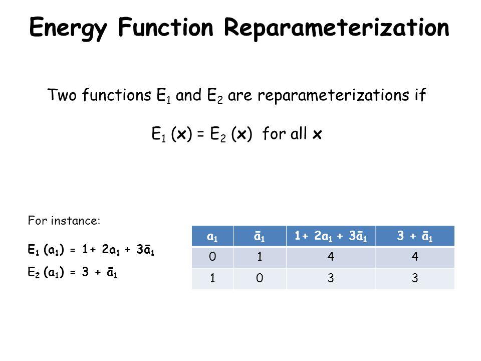 Energy Function Reparameterization