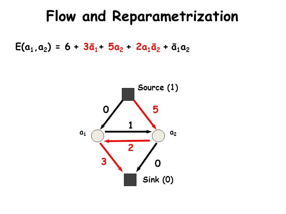 Flow and Reparametrization