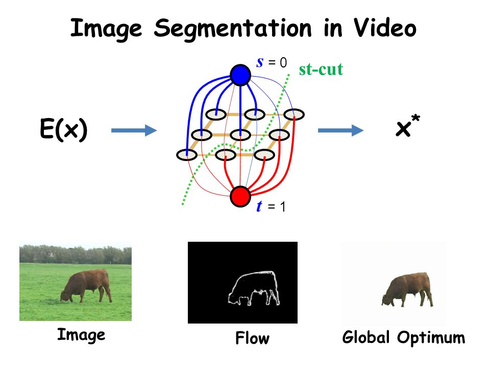 Image Segmentation in Video