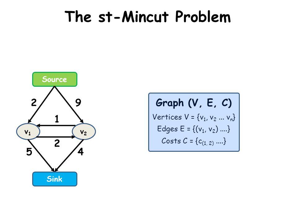 The st-Mincut Problem Graph (V, E, C) 2 9 1 2 5 4 Source