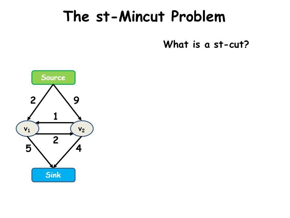 The st-Mincut Problem What is a st-cut Source 2 9 1 v1 v2 2 5 4 Sink