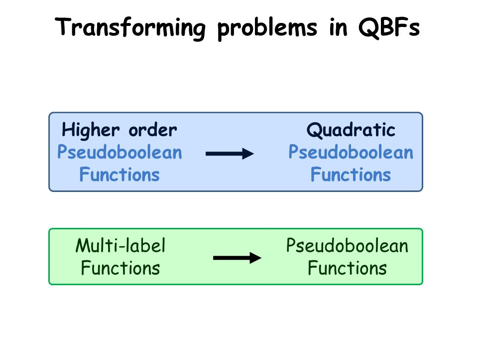 Transforming problems in QBFs