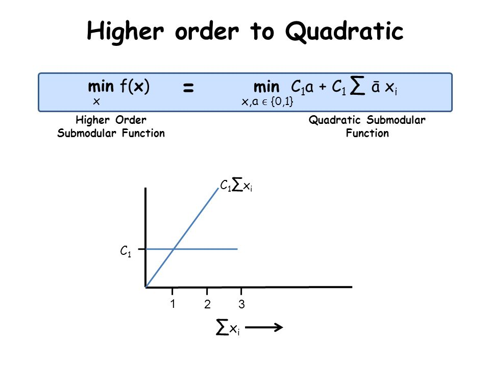 Higher order to Quadratic