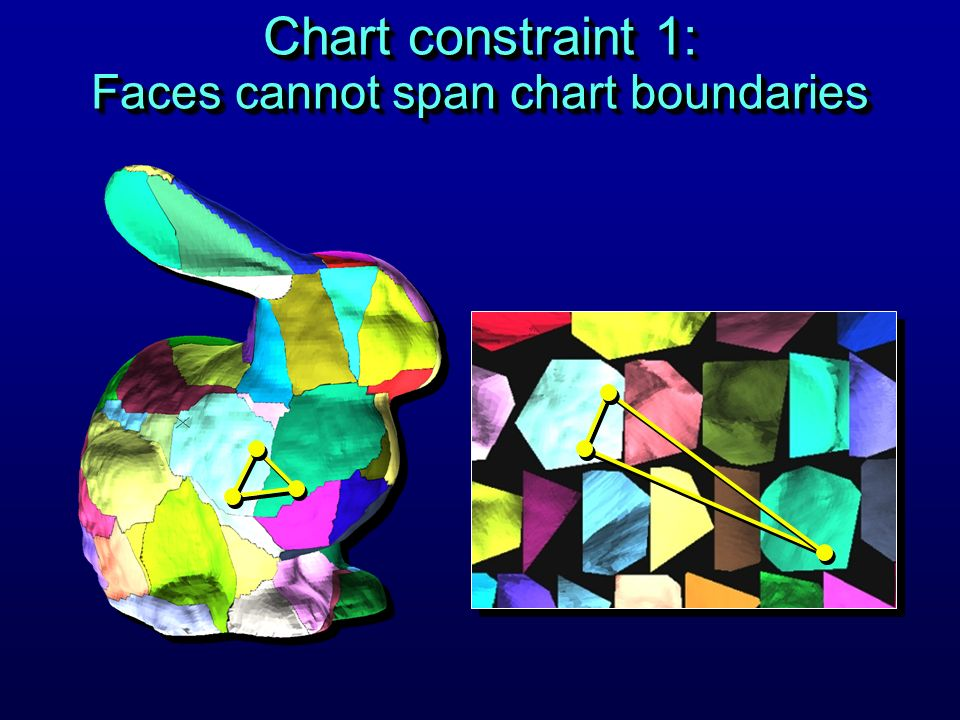 Chart constraint 1: Faces cannot span chart boundaries