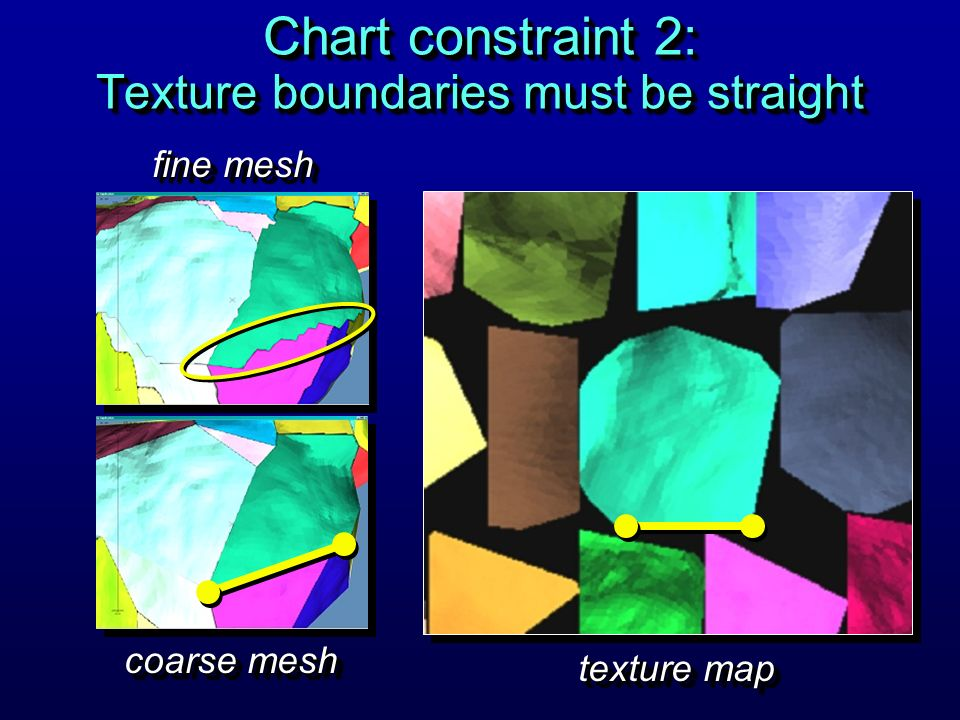 Chart constraint 2: Texture boundaries must be straight