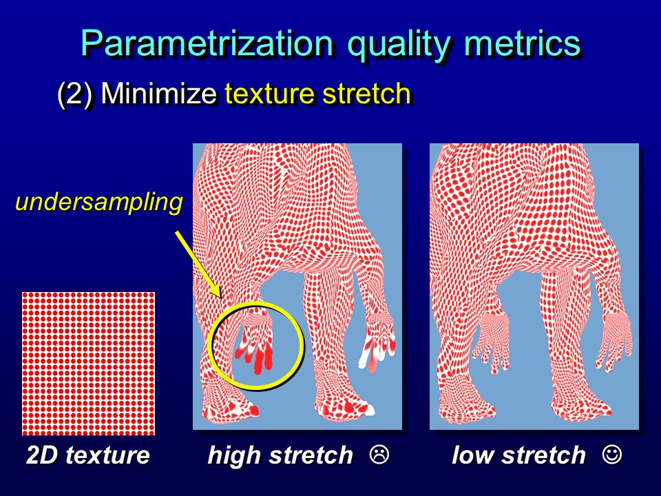 Parametrization quality metrics