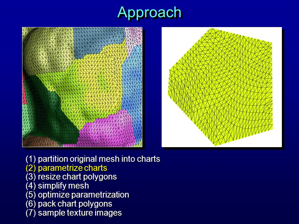 Approach Then we parametrize each chart by creating a 1-to-1 mapping from the surface region to a 2D polygon as shown on the right.