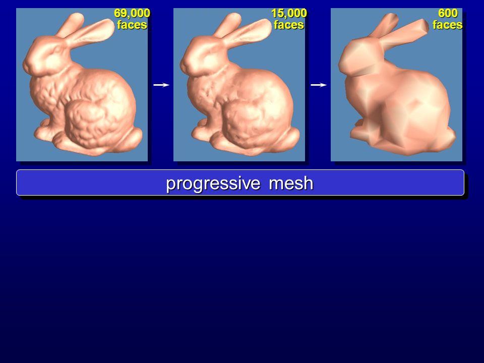 progressive mesh 69,000 faces 15,000 faces 600 faces