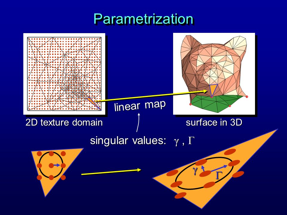Parametrization linear map singular values: γ , Γ g G