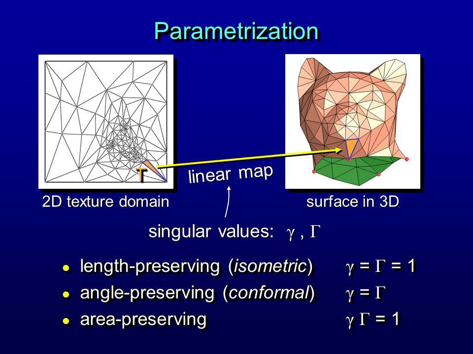Parametrization linear map T singular values: γ , Γ