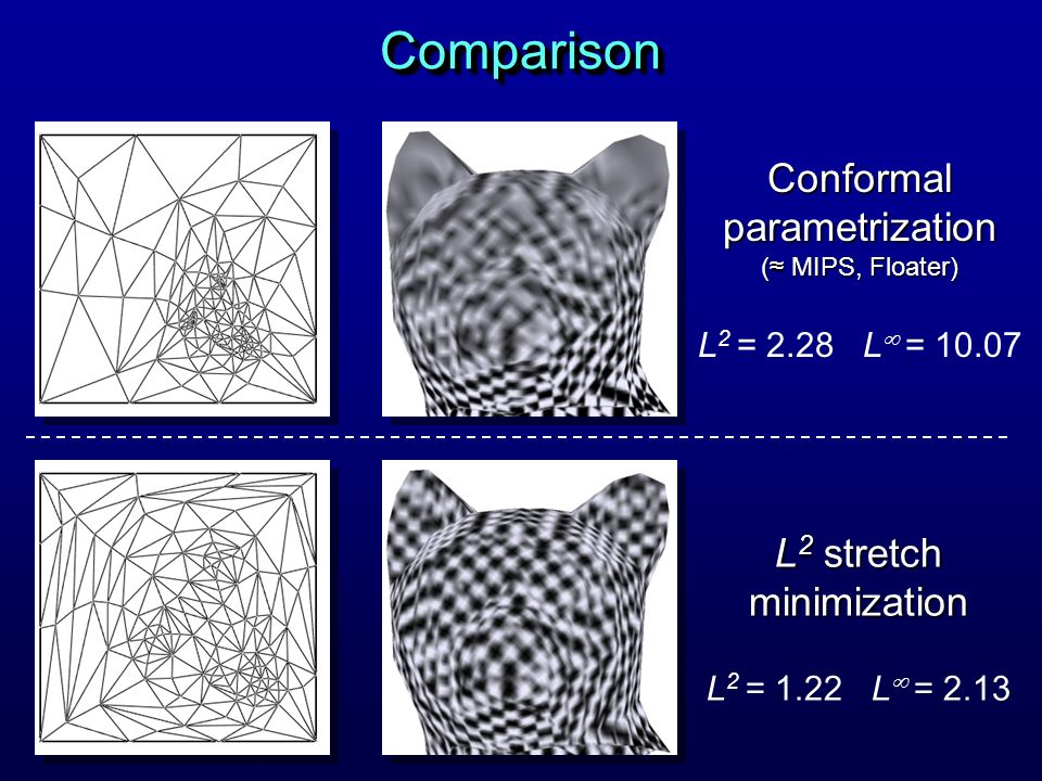 Comparison Conformal parametrization L2 stretch minimization