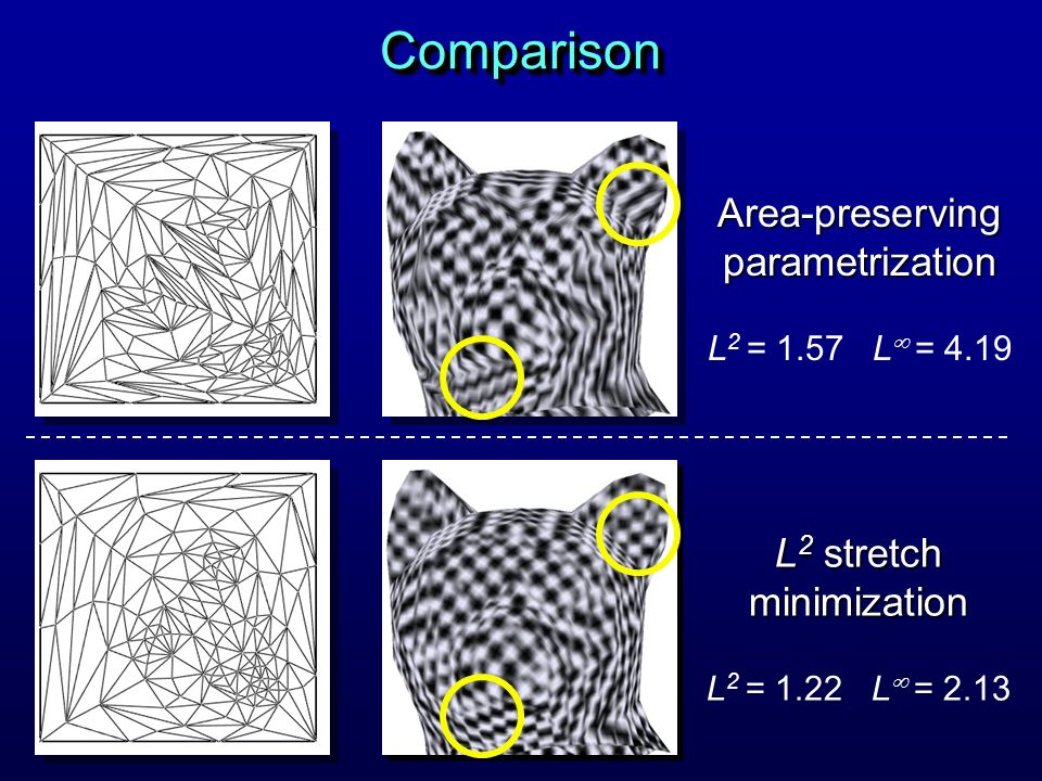 Comparison Area-preserving parametrization L2 stretch minimization