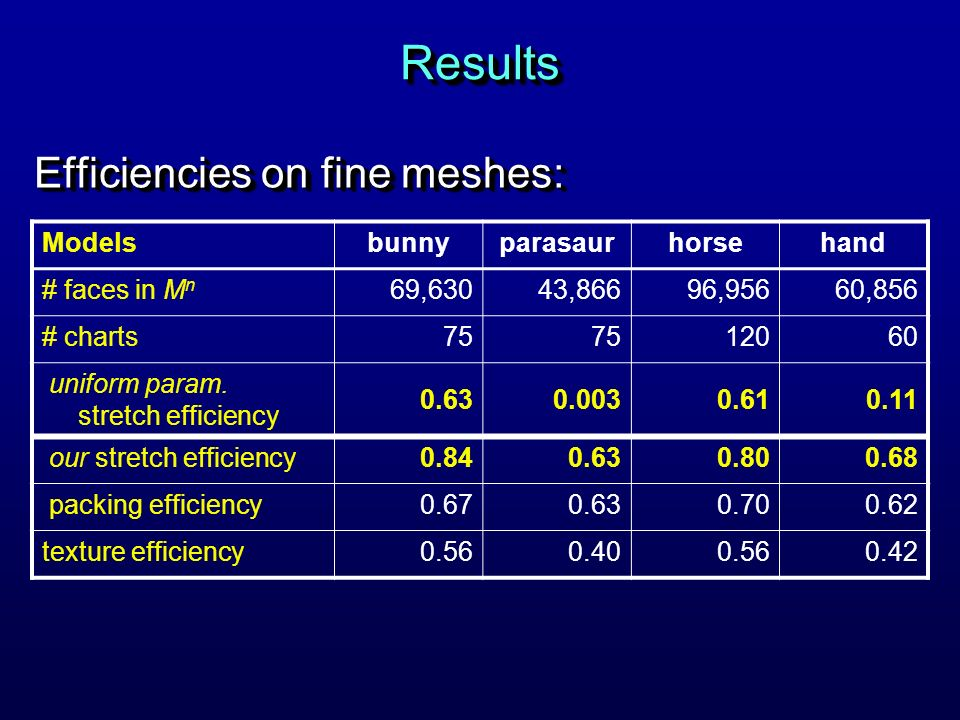 Results Efficiencies on fine meshes: Models bunny parasaur horse hand