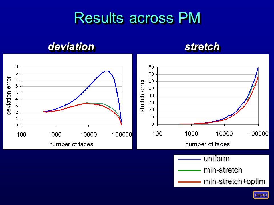 Results across PM deviation stretch uniform min-stretch