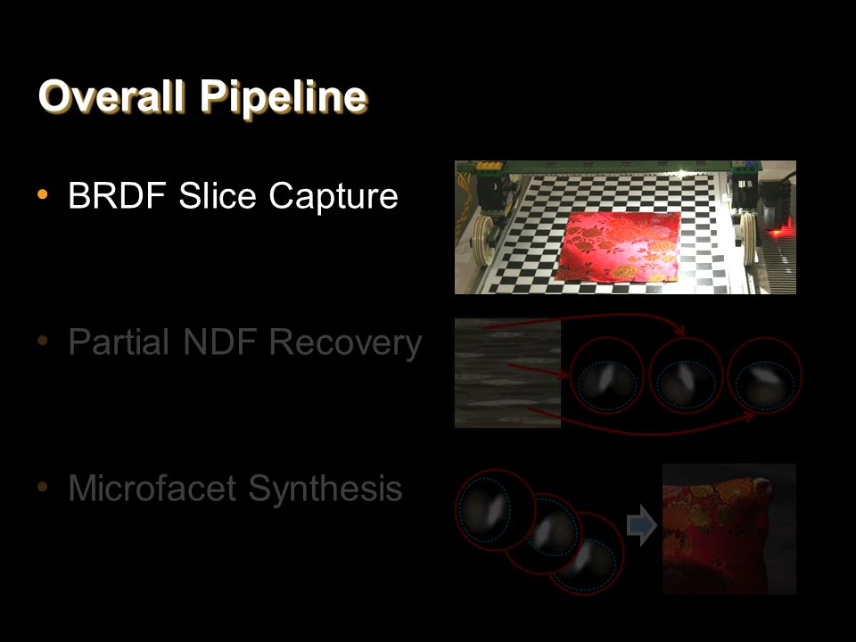 Overall Pipeline BRDF Slice Capture Partial NDF Recovery