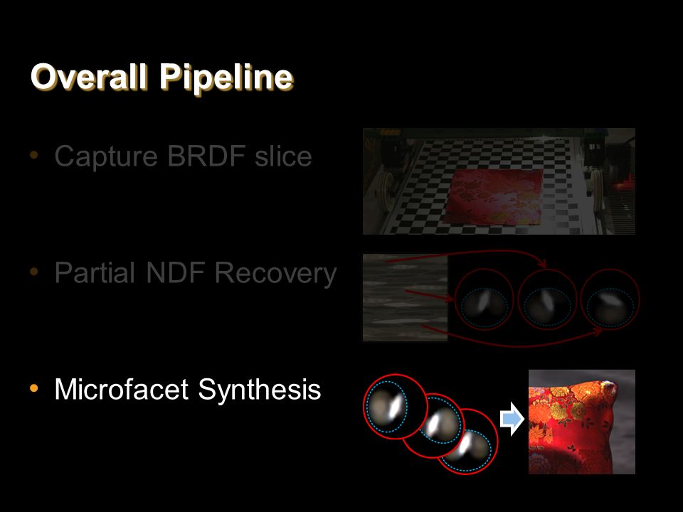 Overall Pipeline Capture BRDF slice Partial NDF Recovery