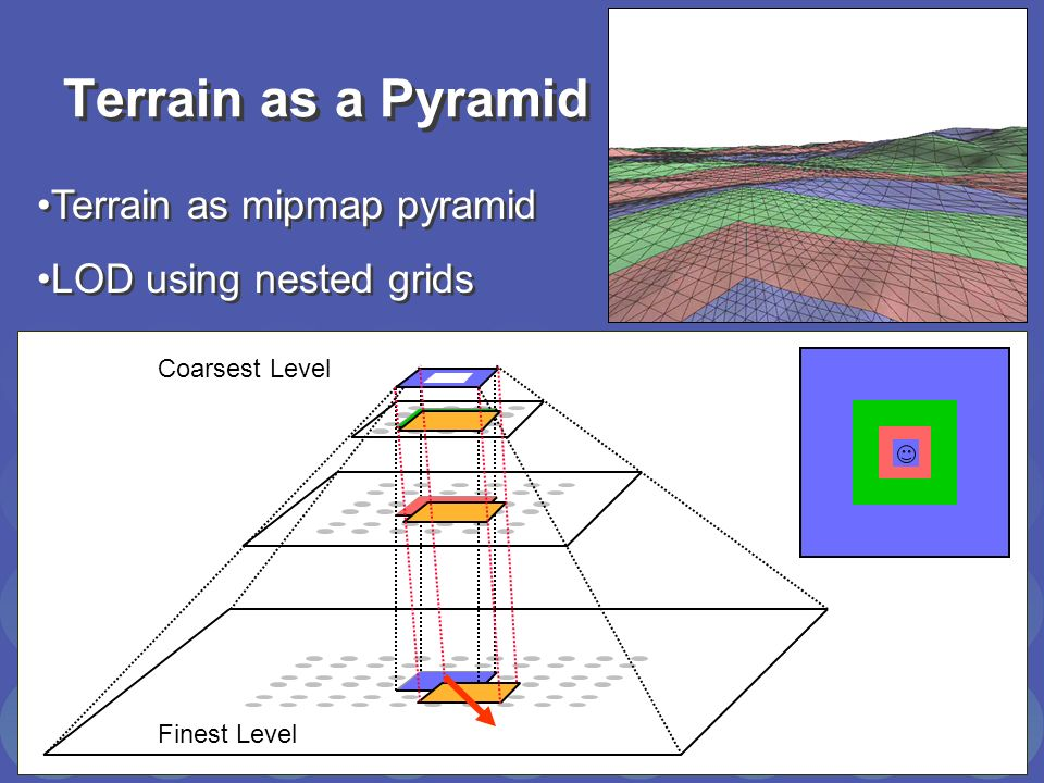 Terrain as a Pyramid Terrain as mipmap pyramid LOD using nested grids